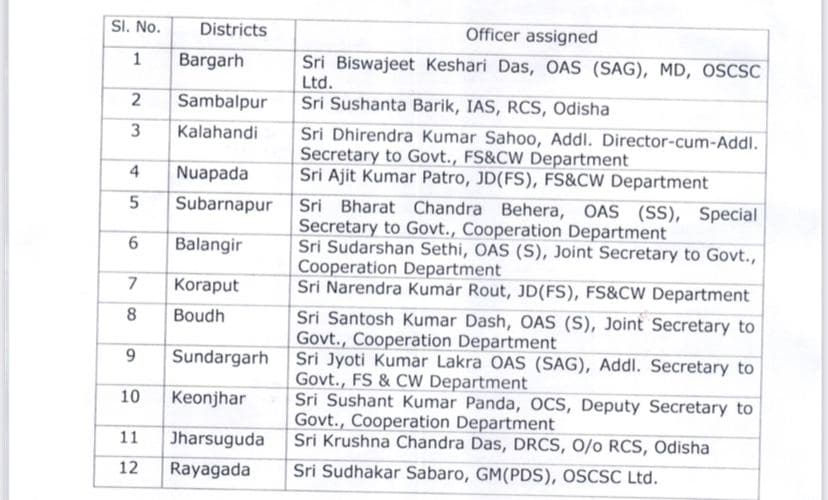 12 Senior Officers Appointed For Kharif Paddy Procurement
