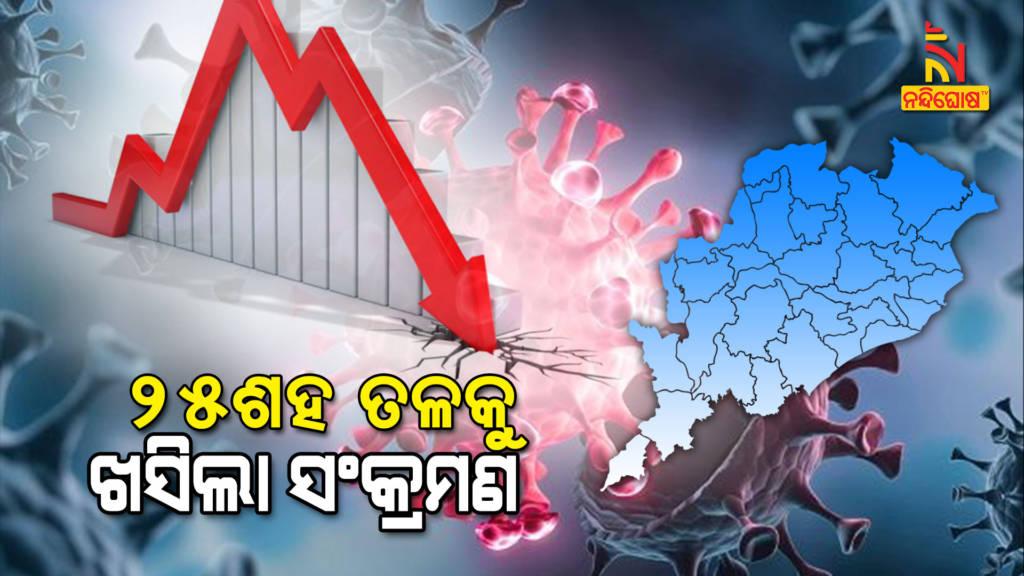 Odisha Reports 2487 New Covid Cases In Last 24 Hour